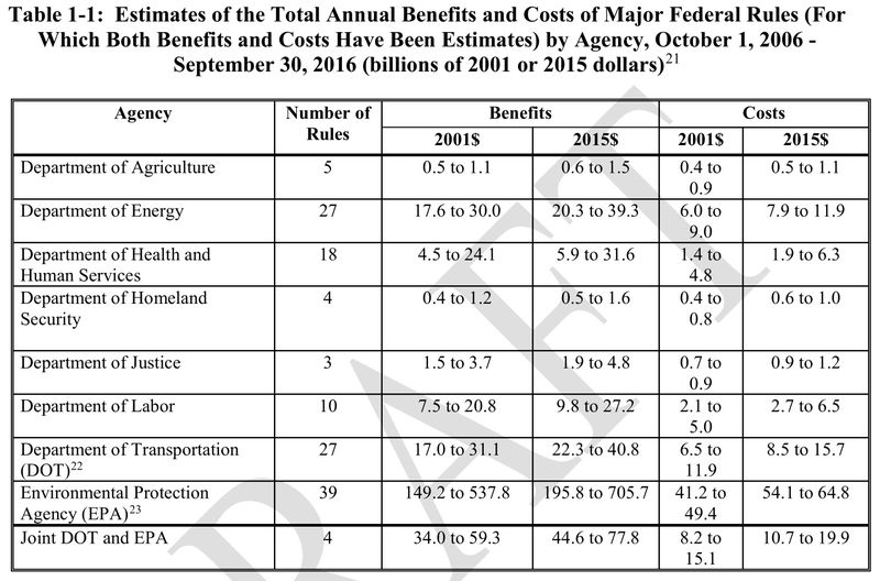 OMB estimate of costs and benefits
